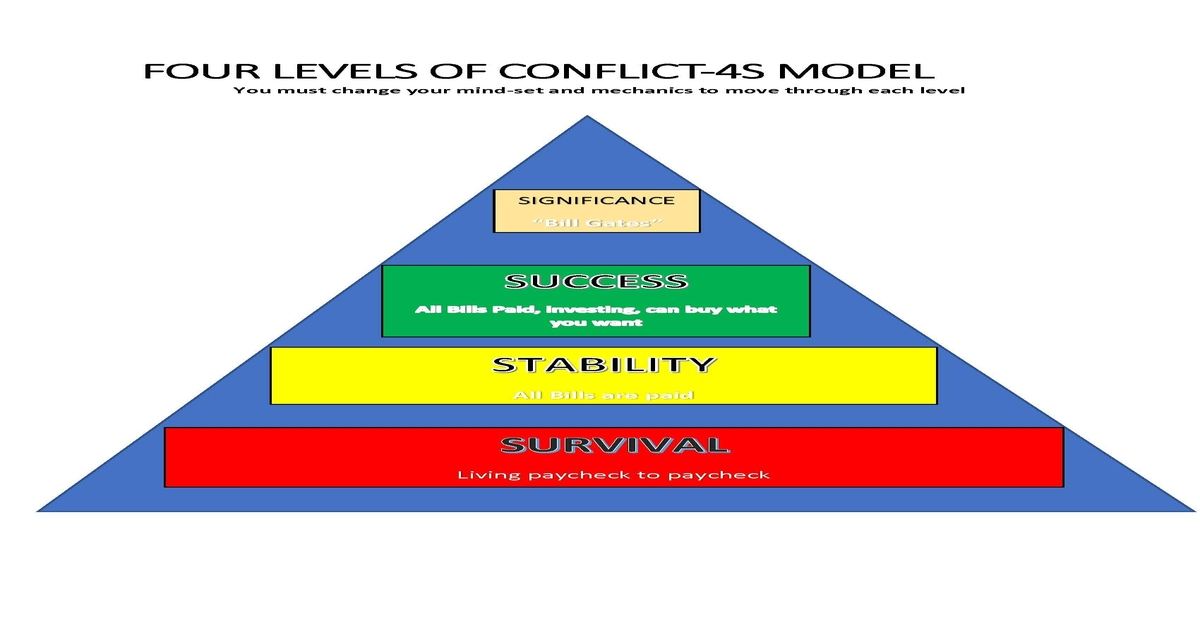 4 levels of conflict